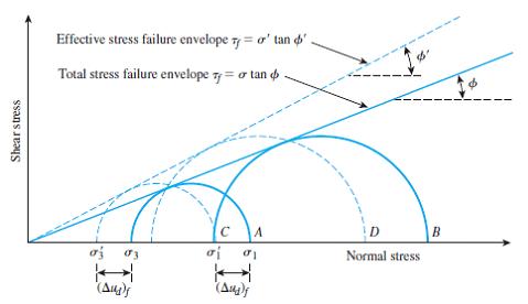 شرح آزمایش سه محوری cu